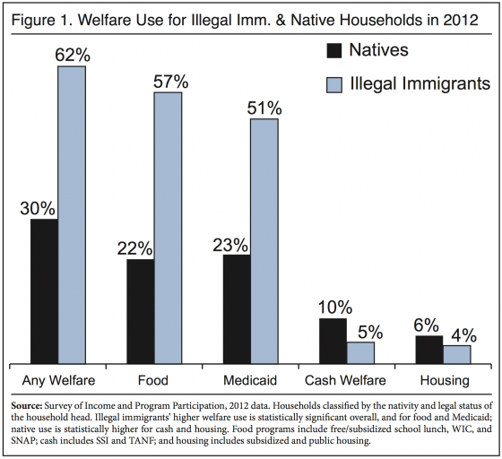 illegal immigration and the welfare state The state also provides welfare benefits to some us-born children of illegal immigrants in 2009, state  how do welfare benefits in california.